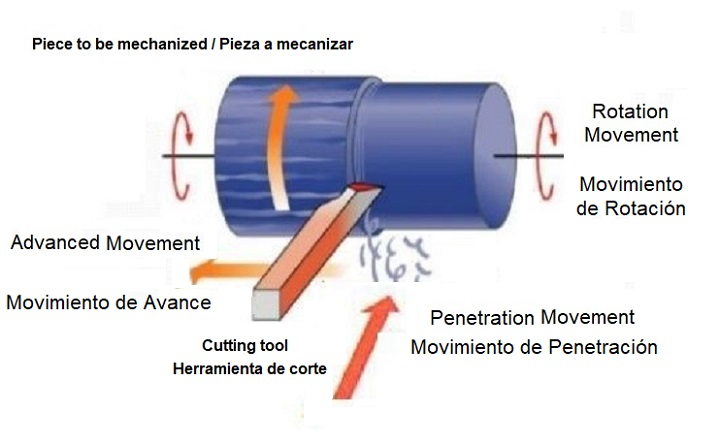 Basic movements of a lathe
