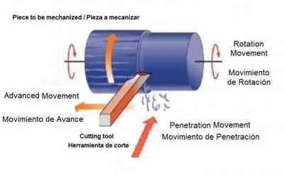 Basic movements of a lathe